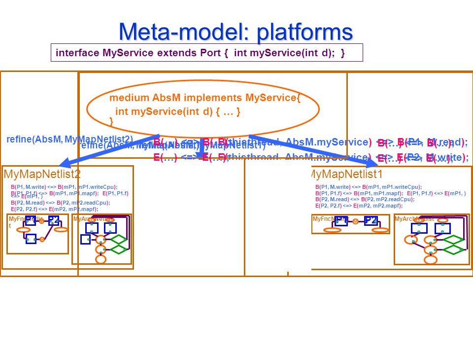 Meta-model: platforms interface MyService extends Port { int myService(int d); } medium AbsM implements MyService{ int myService(int d) { … } } B(thisthread, AbsM.myService) B(P1, M.read); E(thisthread, AbsM.myService) E(P2, M.write); refine(AbsM, MyMapNetlist); MyArchNetlistMyFncNetlist M P1 P2 B(P1, M.write) B(mP1, mP1.writeCpu); B(P1, P1.f) B(mP1, mP1.mapf); E(P1, P1.f) E(mP1, ) B(P2, M.read) B(P2, mP2.readCpu); E(P2, P2.f) E(mP2, mP2.mapf); MyMapNetlist1 MyArchNetlistMyFncNetlist M P1 P2 B(P1, M.write) B(mP1, mP1.writeCpu); B(P1, P1.f) B(mP1, mP1.mapf); E(P1, P1.f) E(mP1, ) B(P2, M.read) B(P2, mP2.readCpu); E(P2, P2.f) E(mP2, mP2.mapf); MyMapNetlist1 B(…) B(…); E(…) E(…); refine(AbsM, MyMapNetlist1) MyArchNetlistMyFncNetlis t M P1 P2 B(P1, M.write) B(mP1, mP1.writeCpu); B(P1, P1.f) B(mP1, mP1.mapf); E(P1, P1.f) E(mP1, ) B(P2, M.read) B(P2, mP2.readCpu); E(P2, P2.f) E(mP2, mP2.mapf); MyMapNetlist2 M B(…) B(…); E(…) E(…); refine(AbsM, MyMapNetlist2)