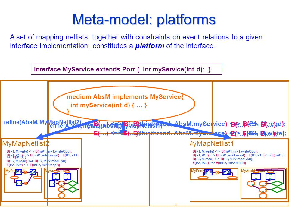 Meta-model: platforms interface MyService extends Port { int myService(int d); } medium AbsM implements MyService{ int myService(int d) { … } } B(thisthread, AbsM.myService) B(P1, M.read); E(thisthread, AbsM.myService) E(P2, M.write); refine(AbsM, MyMapNetlist); MyArchNetlistMyFncNetlist M P1 P2 B(P1, M.write) B(mP1, mP1.writeCpu); B(P1, P1.f) B(mP1, mP1.mapf); E(P1, P1.f) E(mP1, ) B(P2, M.read) B(P2, mP2.readCpu); E(P2, P2.f) E(mP2, mP2.mapf); MyMapNetlist1 MyArchNetlistMyFncNetlist M P1 P2 B(P1, M.write) B(mP1, mP1.writeCpu); B(P1, P1.f) B(mP1, mP1.mapf); E(P1, P1.f) E(mP1, ) B(P2, M.read) B(P2, mP2.readCpu); E(P2, P2.f) E(mP2, mP2.mapf); MyMapNetlist1 B(…) B(…); E(…) E(…); refine(AbsM, MyMapNetlist1) MyArchNetlistMyFncNetlis t M P1 P2 B(P1, M.write) B(mP1, mP1.writeCpu); B(P1, P1.f) B(mP1, mP1.mapf); E(P1, P1.f) E(mP1, ) B(P2, M.read) B(P2, mP2.readCpu); E(P2, P2.f) E(mP2, mP2.mapf); MyMapNetlist2 M B(…) B(…); E(…) E(…); refine(AbsM, MyMapNetlist2) A set of mapping netlists, together with constraints on event relations to a given interface implementation, constitutes a platform of the interface.