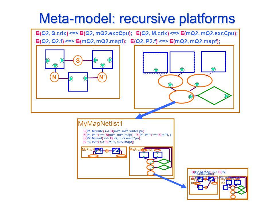 Meta-model: recursive platforms S N N B(Q2, S.cdx) B(Q2, mQ2.excCpu); E(Q2, M.cdx) E(mQ2, mQ2.excCpu); B(Q2, Q2.f) B(mQ2, mQ2.mapf); E(Q2, P2.f) E(mQ2, mQ2.mapf); MyArchNetlistMyFncNetlist M P1 P2 B(P1, M.write) B(mP1, mP1.writeCpu); B(P1, P1.f) B(mP1, mP1.mapf); E(P1, P1.f) E(mP1, ) B(P2, M.read) B(P2, mP2.readCpu); E(P2, P2.f) E(mP2, mP2.mapf); MyMapNetlist1 MyArchNetl ist MyFncNe tlist M P1 P2 B(P2, M.read) B(P2, mP2.readCpu); E(P2, P2.f) E(mP2, mP2.mapf); M