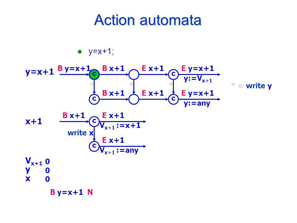B y=x+1 Action automata y=x+1; B y=x+1B x+1E x+1E y=x+1 y:=V x+1 B x+1E x+1E y=x+1 y:=any c c c c * = write y*** B x+1E x+1 V x+1 :=x+1 E x+1 V x+1 :=any c c write x y=x+1 x+1 V x+1 y x 000000 N