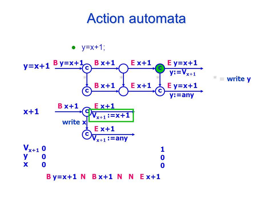 E x+1 100100 Action automata y=x+1; y=x+1 x+1 V x+1 y x B y=x+1B x+1E x+1E y=x+1 y:=V x+1 B x+1E x+1E y=x+1 y:=any c c c c * = write y*** B x+1E x+1 V x+1 :=x+1 E x+1 V x+1 :=any c c write x 000000 B y=x+1B x+1NNN