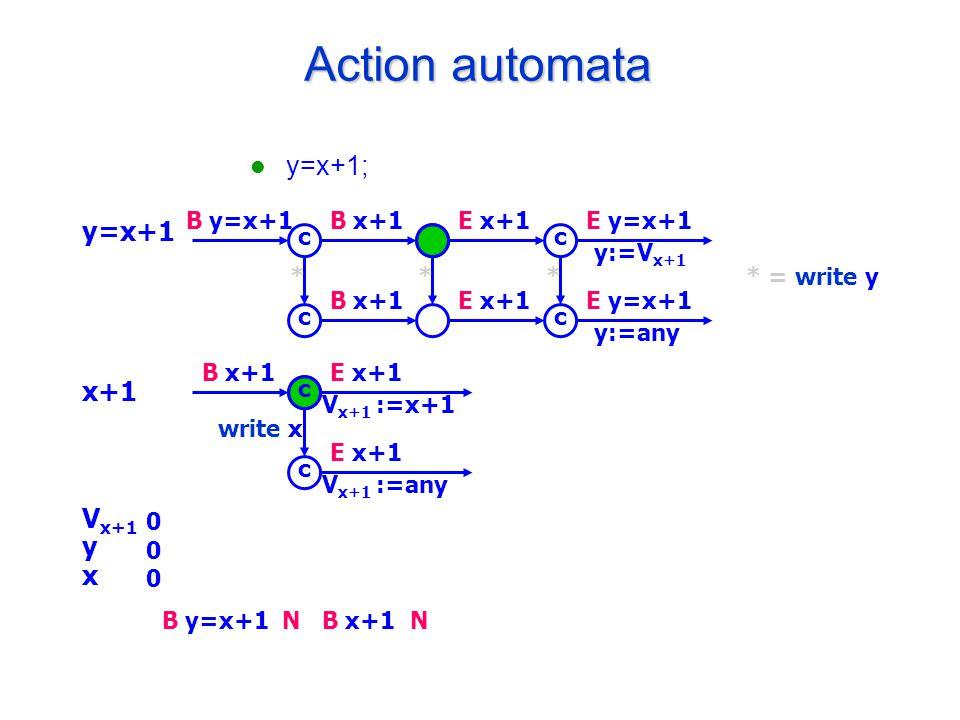 Action automata y=x+1; y=x+1 x+1 V x+1 y x B y=x+1B x+1E x+1E y=x+1 y:=V x+1 B x+1E x+1E y=x+1 y:=any c c c c * = write y*** B x+1E x+1 V x+1 :=x+1 E x+1 V x+1 :=any c c write x 000000 B y=x+1B x+1NN
