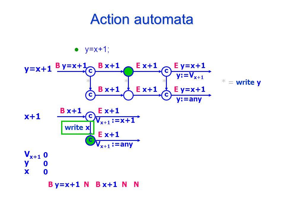 Action automata y=x+1; y=x+1 x+1 V x+1 y x B y=x+1B x+1E x+1E y=x+1 y:=V x+1 B x+1E x+1E y=x+1 y:=any c c c c * = write y*** B x+1E x+1 V x+1 :=x+1 E x+1 V x+1 :=any c c write x 000000 B y=x+1B x+1NNN