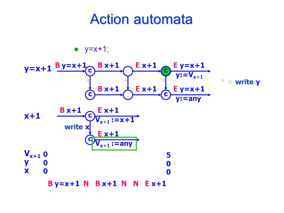 E x+1 500500 Action automata y=x+1; y=x+1 x+1 V x+1 y x B y=x+1B x+1E x+1E y=x+1 y:=V x+1 B x+1E x+1E y=x+1 y:=any c c c c * = write y*** B x+1E x+1 V x+1 :=x+1 E x+1 V x+1 :=any c c write x 000000 B y=x+1B x+1NNN