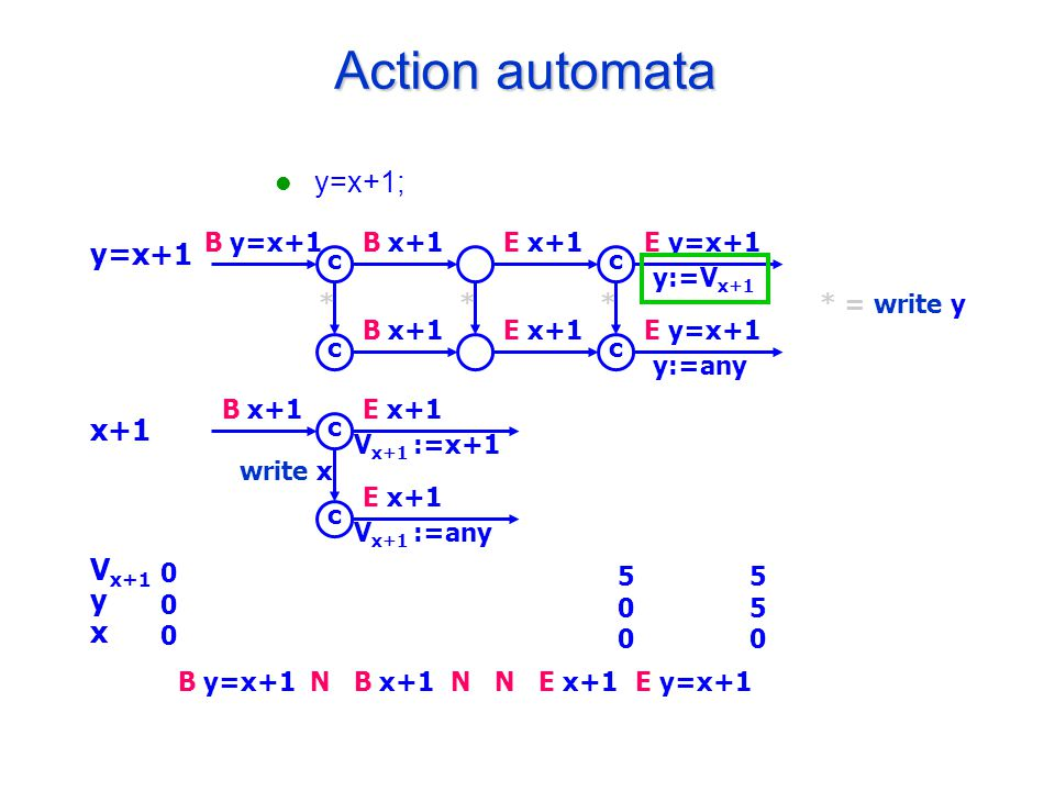 Action automata y=x+1; y=x+1 x+1 V x+1 y x B y=x+1B x+1E x+1E y=x+1 y:=V x+1 B x+1E x+1E y=x+1 y:=any c c c c * = write y*** B x+1E x+1 V x+1 :=x+1 E x+1 V x+1 :=any c c write x 000000 B y=x+1B x+1E x+1NNNE y=x+1 500500 550550