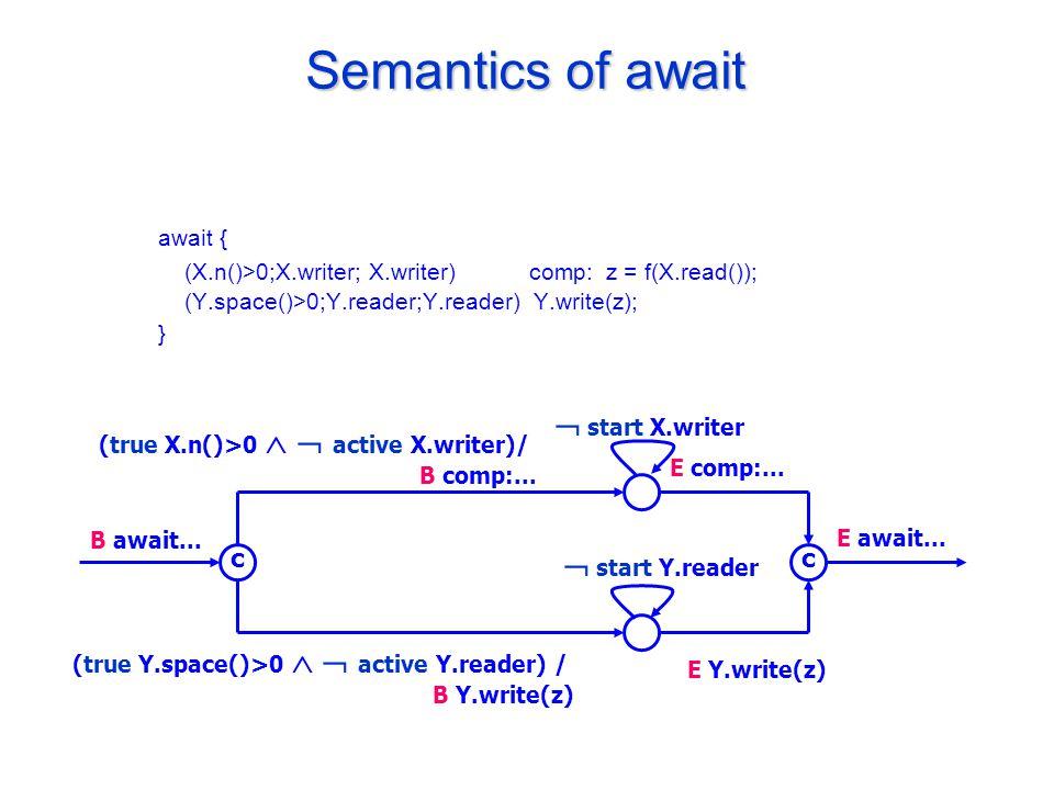 Semantics of await await { (X.n()>0;X.writer; X.writer) comp: z = f(X.read()); (Y.space()>0;Y.reader;Y.reader) Y.write(z); } B await...