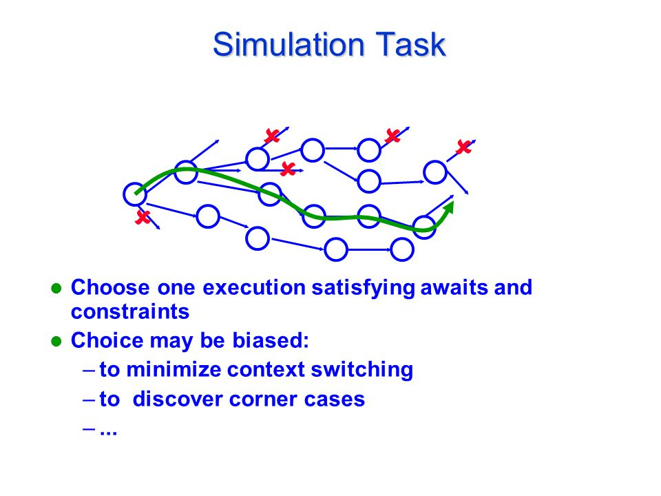 Simulation Task Choose one execution satisfying awaits and constraints Choice may be biased: –to minimize context switching –to discover corner cases –...