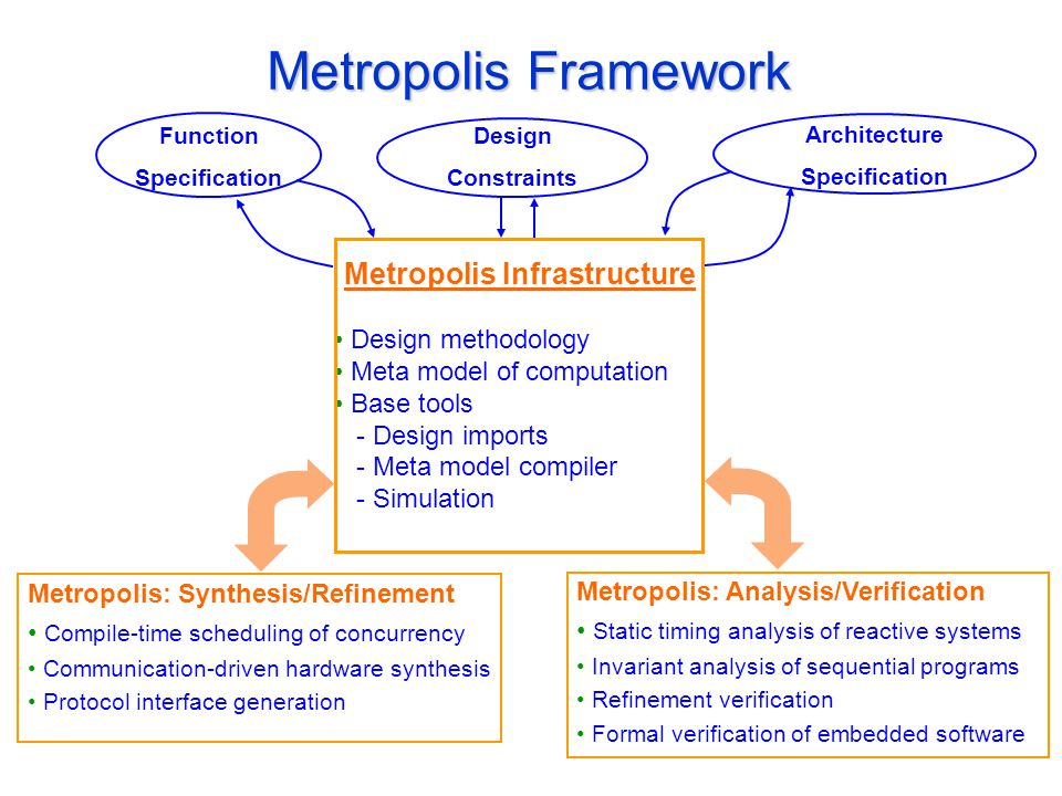 Metropolis Framework Design Constraints Function Specification Architecture Specification Metropolis Infrastructure Design methodology Meta model of computation Base tools - Design imports - Meta model compiler - Simulation Metropolis: Synthesis/Refinement Compile-time scheduling of concurrency Communication-driven hardware synthesis Protocol interface generation Metropolis: Analysis/Verification Static timing analysis of reactive systems Invariant analysis of sequential programs Refinement verification Formal verification of embedded software