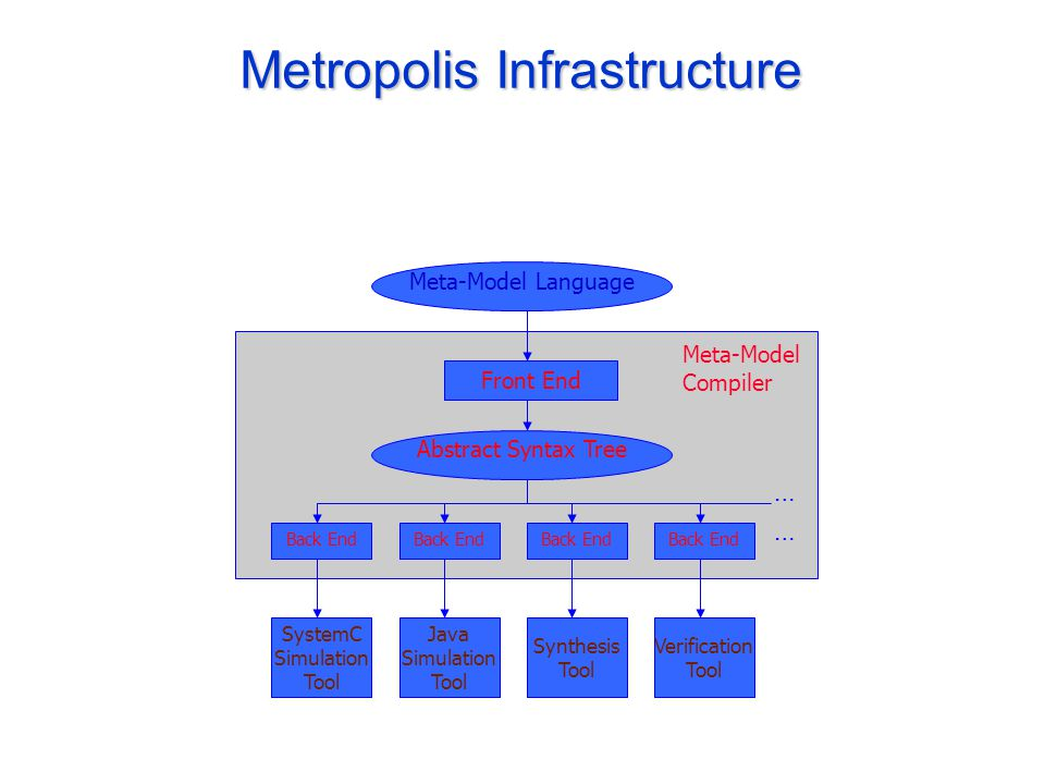 Metropolis Infrastructure Meta-Model Language Front End Abstract Syntax Tree Back End Java Simulation Tool Synthesis Tool Verification Tool SystemC Simulation Tool Meta-Model Compiler … …