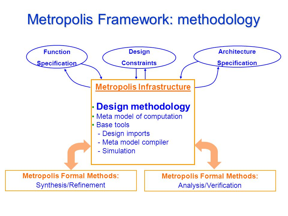 Metropolis Framework: methodology Design Constraints Function Specification Architecture Specification Metropolis Infrastructure Design methodology Meta model of computation Base tools - Design imports - Meta model compiler - Simulation Metropolis Formal Methods: Synthesis/Refinement Metropolis Formal Methods: Analysis/Verification