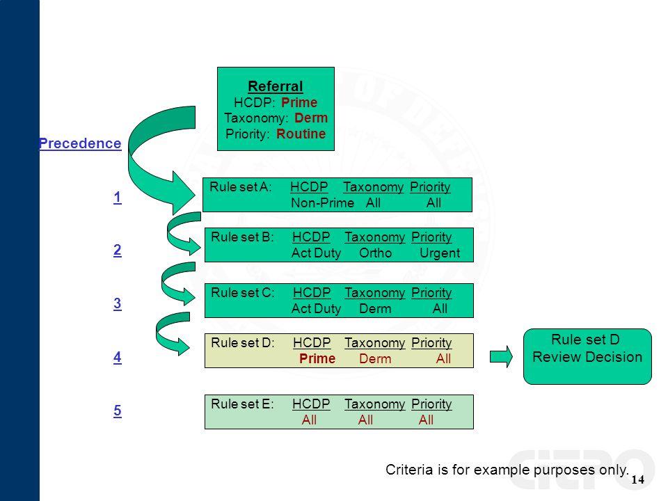 14 Referral HCDP: Prime Taxonomy: Derm Priority: Routine Rule set A: HCDPTaxonomyPriority Non-Prime All All Rule set B: HCDPTaxonomyPriority Act Duty