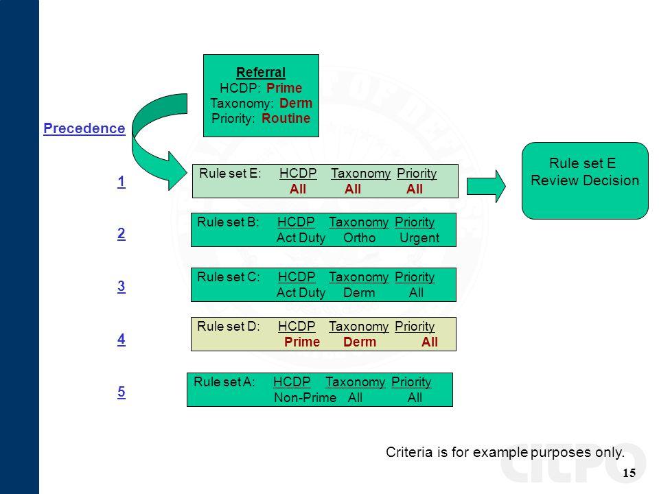 15 Referral HCDP: Prime Taxonomy: Derm Priority: Routine Rule set A: HCDPTaxonomyPriority Non-Prime All All Rule set B: HCDPTaxonomyPriority Act Duty