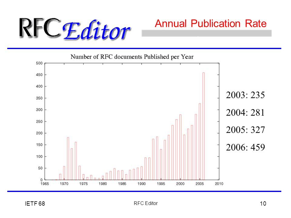 IETF 68 RFC Editor 10 Annual Publication Rate 2003: 235 2004: 281 2005: 327 2006: 459