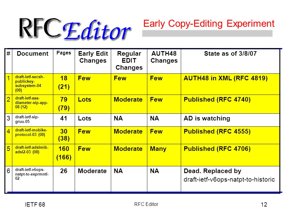 IETF 68 RFC Editor 12 Early Copy-Editing Experiment #Document Pages Early Edit Changes Regular EDIT Changes AUTH48 Changes State as of 3/8/07 1 draft-ietf-secsh- publickey- subsystem-04 (08) 18 (21) Few AUTH48 in XML (RFC 4819) 2 draft-ietf-aaa- diameter-sip-app- 08 (12) 79 (79) LotsModerateFewPublished (RFC 4740) 3 draft-ietf-sip- gruu-05 41LotsNA AD is watching 4 draft-ietf-mobike- protocol-03 (08) 30 (38) FewModerateFewPublished (RFC 4555) 5 draft-ietf-adslmib- adsl2-03 (08) 160 (166) FewModerateManyPublished (RFC 4706) 6 draft-ietf-v6ops- natpt-to-exprmntl- 02 26ModerateNA Dead.