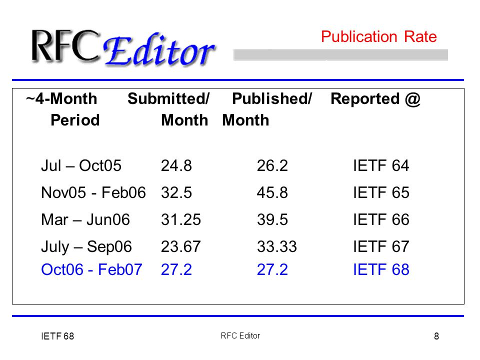 IETF 68 RFC Editor 8 Publication Rate ~4-Month Submitted/ Published/ Reported @ PeriodMonth Month Jul – Oct0524.826.2IETF 64 Nov05 - Feb0632.545.8IETF 65 Mar – Jun0631.2539.5IETF 66 July – Sep0623.6733.33IETF 67 Oct06 - Feb0727.227.2IETF 68