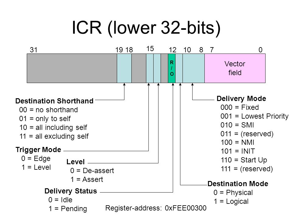 ICR (lower 32-bits) Vector field 3119 1807 Destination Shorthand 00 = no shorthand 01 = only to self 10 = all including self 11 = all excluding self R