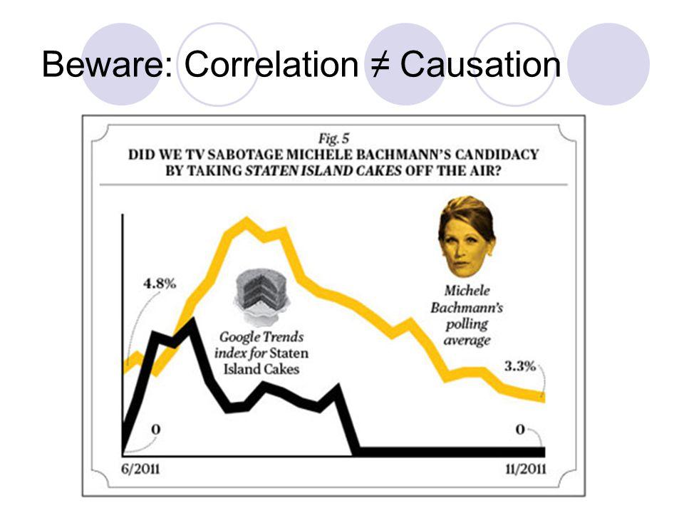 Beware: Correlation ≠ Causation