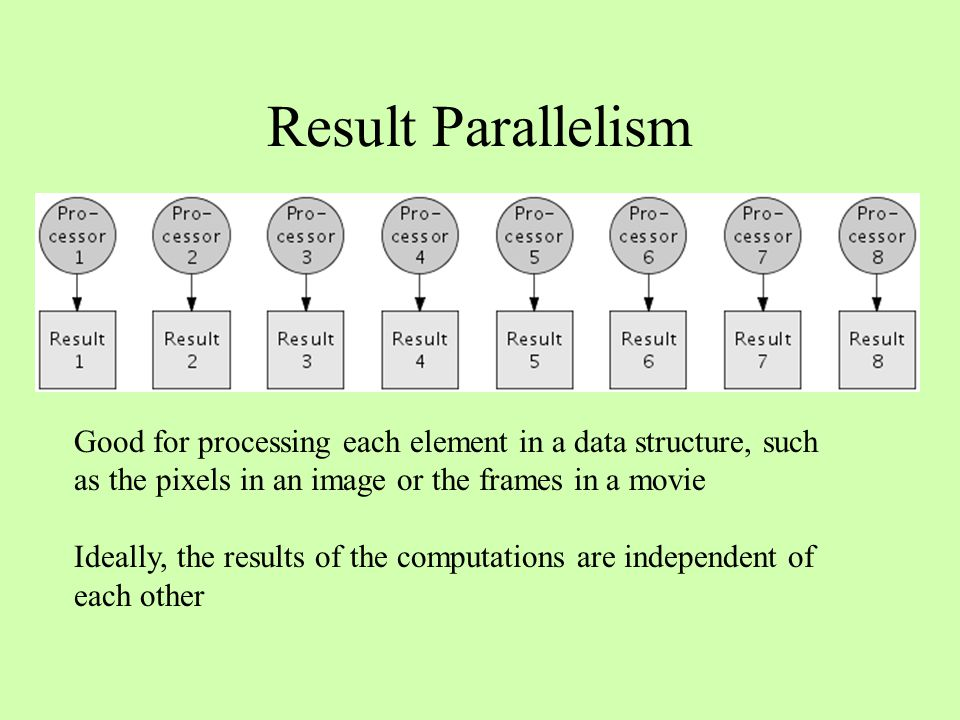 Result Parallelism Good for processing each element in a data structure, such as the pixels in an image or the frames in a movie Ideally, the results
