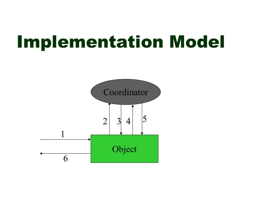 Implementation Model Coordinator Object 1 6 543 2