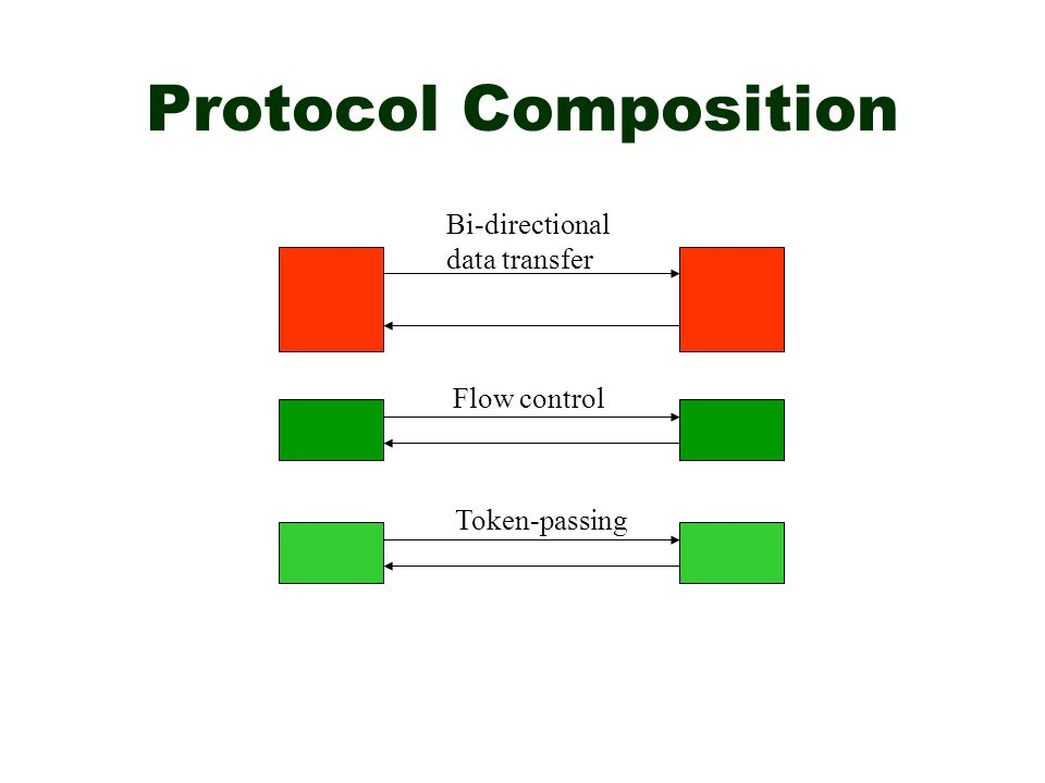 Bi-directional data transfer Flow control Token-passing Protocol Composition