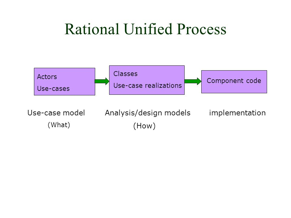 Rational Unified Process Component code Actors Use-cases Classes Use-case realizations Use-case model (What) Analysis/design models (How) implementation