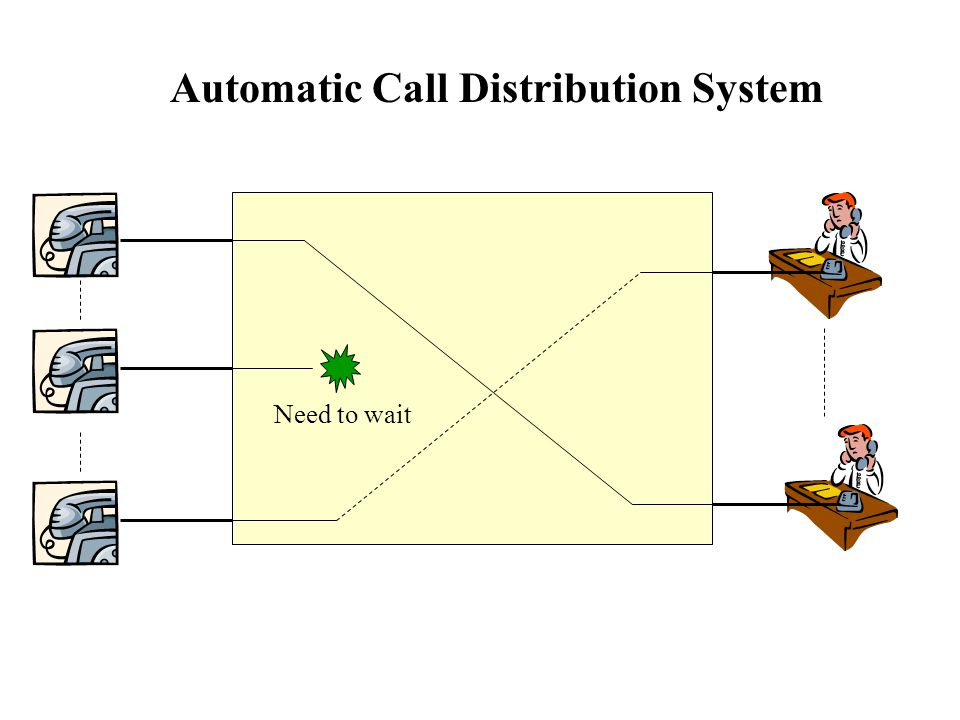 Need to wait Automatic Call Distribution System