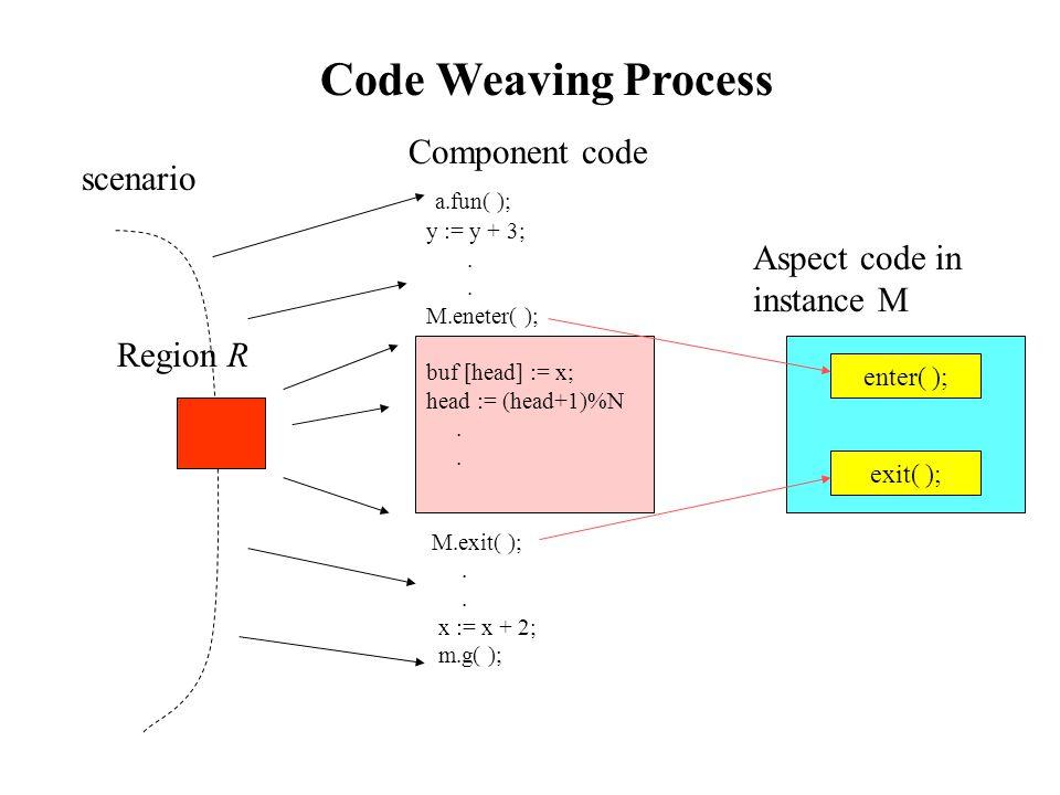 Component code a.fun( ); y := y + 3;. M.eneter( ); buf [head] := x; head := (head+1)%N.