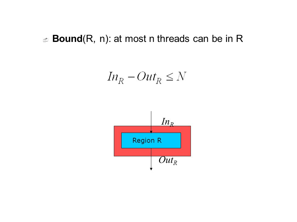  Bound(R, n): at most n threads can be in R Region R In R Out R