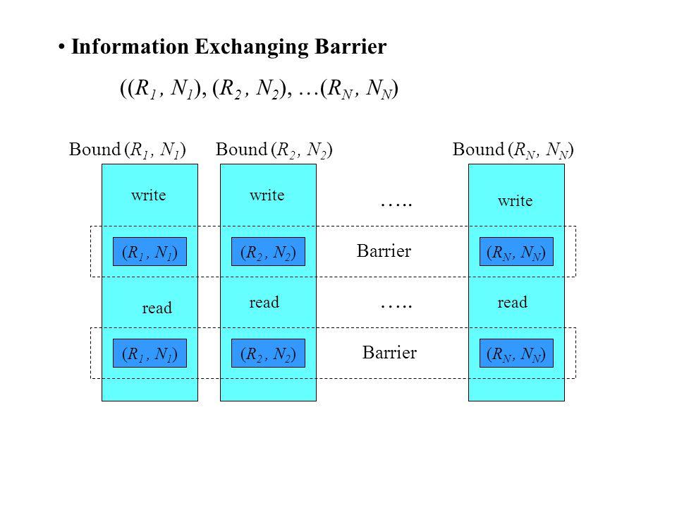 Information Exchanging Barrier ((R 1, N 1 ), (R 2, N 2 ), …(R N, N N ) Bound (R 1, N 1 )Bound (R 2, N 2 )Bound (R N, N N ) (R 1, N 1 ) (R 2, N 2 ) (R N, N N ) write read …..
