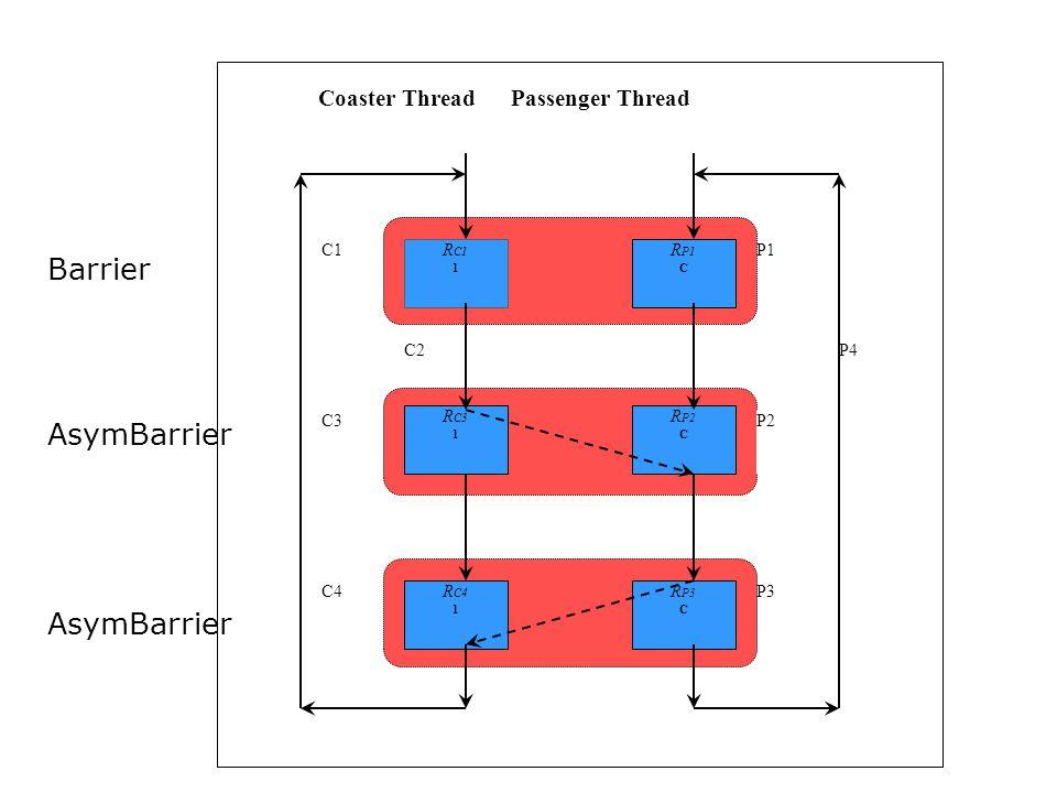 C3 C2P4 Coaster Thread Passenger Thread P2 P3C4 C1P1 R C1 1 R C3 1 R C4 1 R P1 C R P2 C R P3 C Barrier AsymBarrier