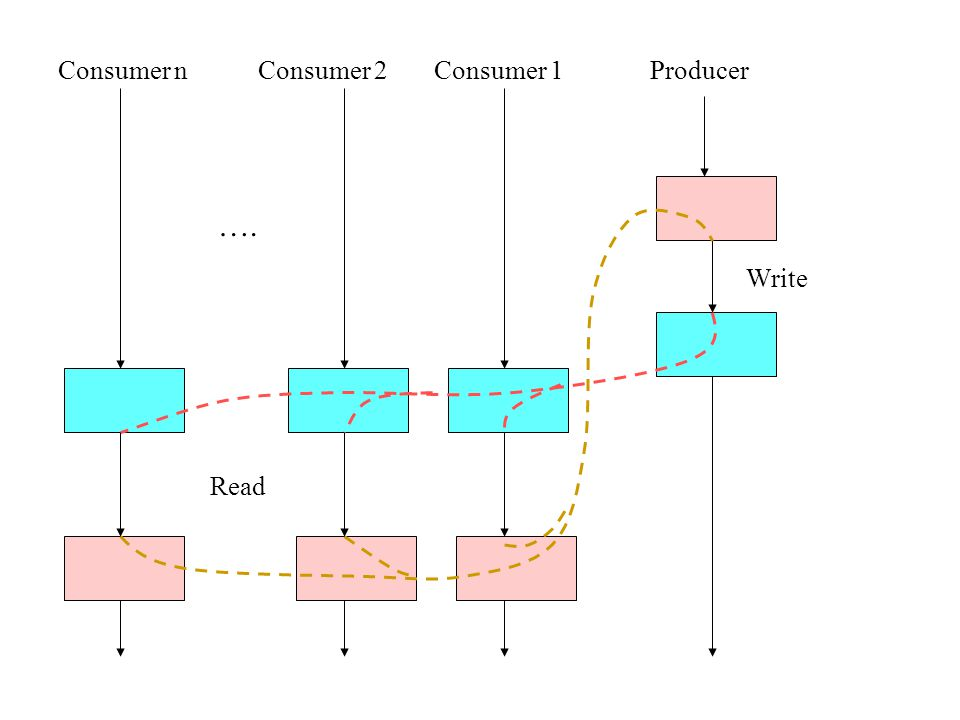 Write Read …. Consumer nConsumer 2Consumer 1Producer