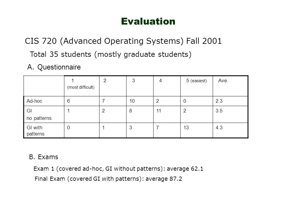 Evaluation 1 (most difficult) 2 3 4 5 (easiest) Ave.
