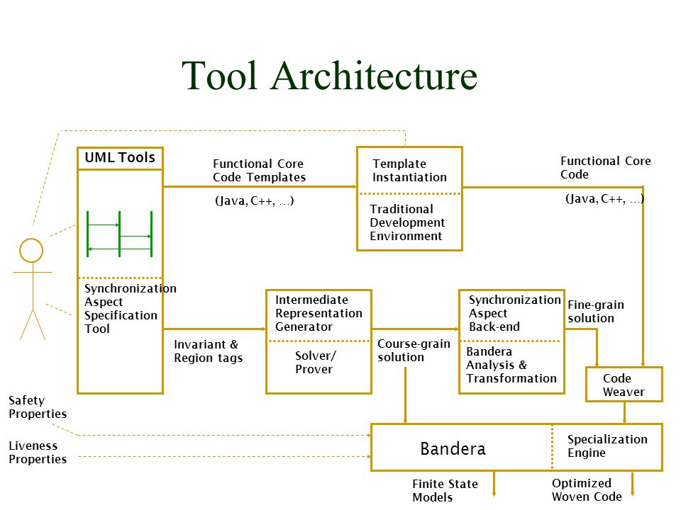 Tool Architecture UML Tools Synchronization Aspect Specification Tool Intermediate Representation Generator Solver/ Prover Course-grain solution Synchronization Aspect Back-end Bandera Analysis & Transformation Fine-grain solution Specialization Engine Bandera Safety Properties Liveness Properties Code Weaver Optimized Woven Code Invariant & Region tags Functional Core Code Templates (Java, C++, …) Template Instantiation Traditional Development Environment Functional Core Code (Java, C++, …) Finite State Models