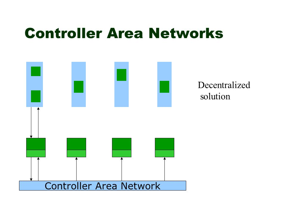 Controller Area Networks Controller Area Network Decentralized solution