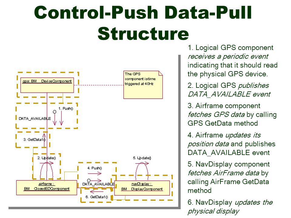 Control-Push Data-Pull Structure 1.