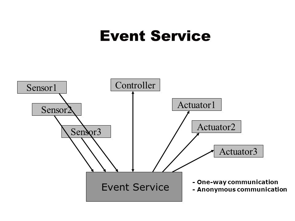 Event Service Sensor1 Sensor2 Sensor3 Actuator2 Actuator1 Controller Actuator3 - One-way communication - Anonymous communication Event Service