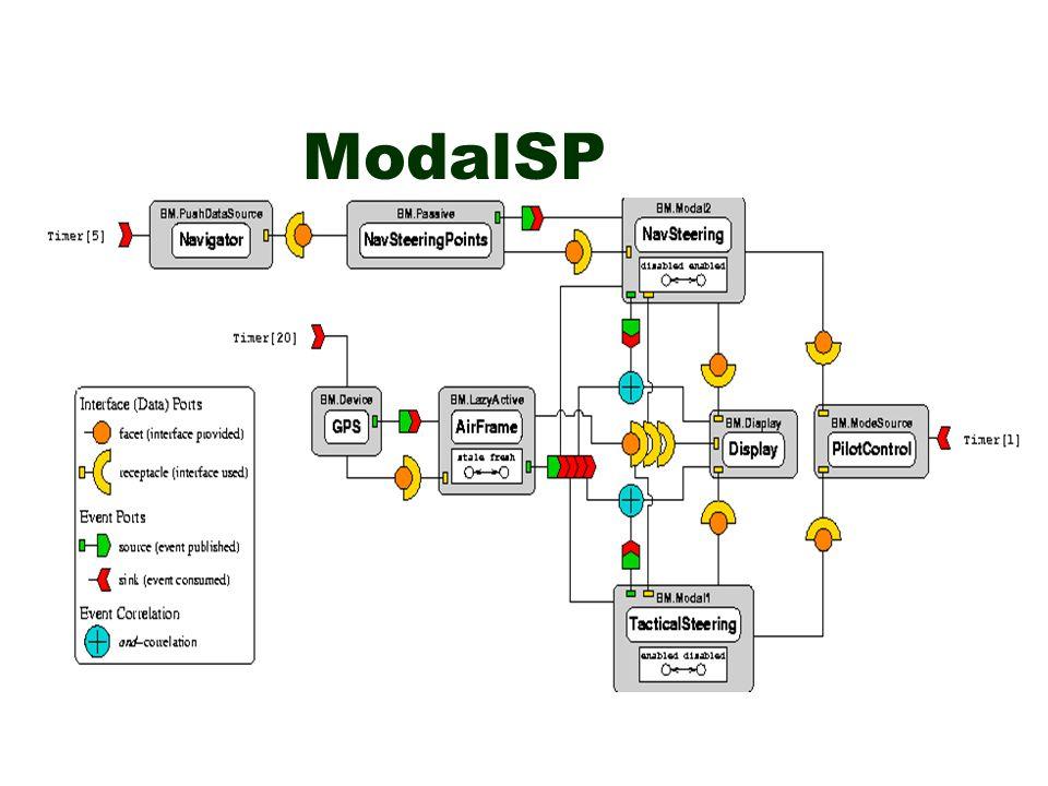 ModalSP