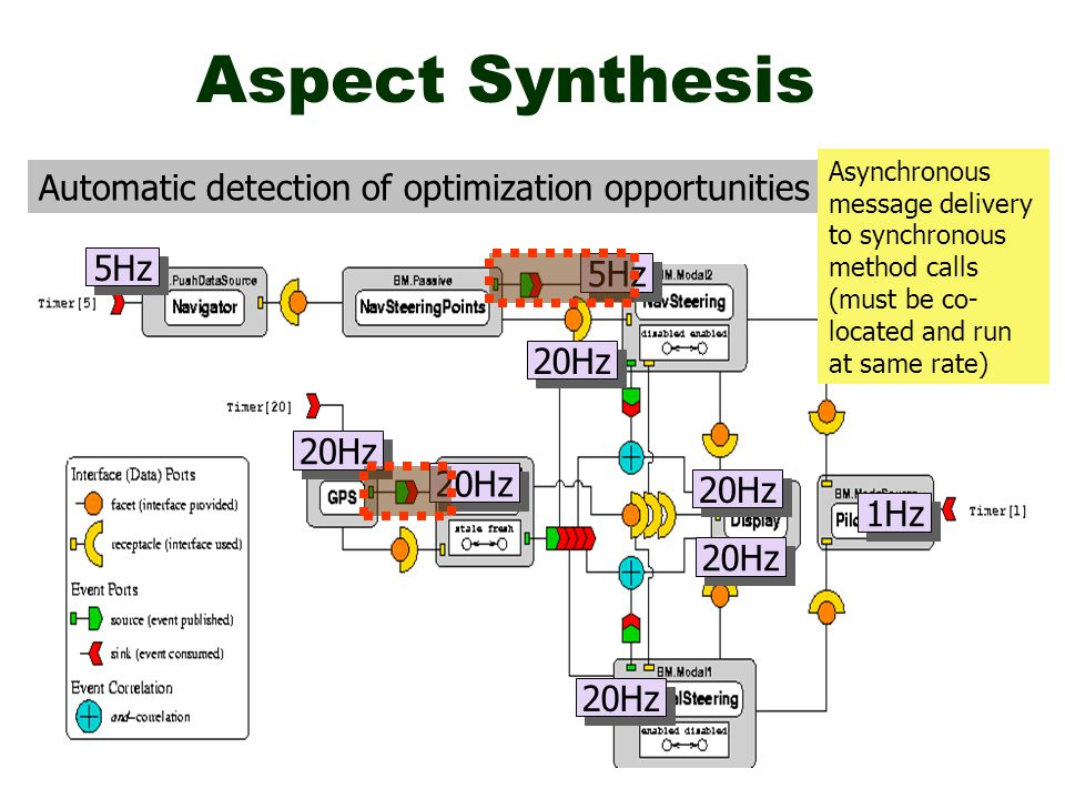 Aspect Synthesis Automatic detection of optimization opportunities 5Hz 20Hz 1Hz 20Hz Asynchronous message delivery to synchronous method calls (must be co- located and run at same rate)