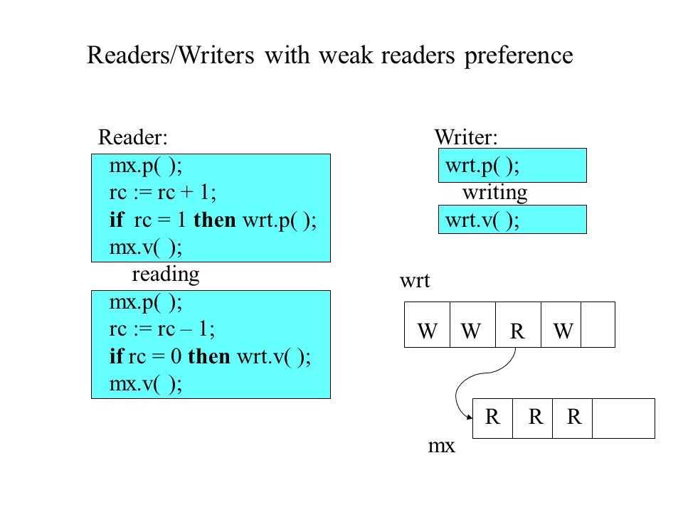Reader: mx.p( ); rc := rc + 1; if rc = 1 then wrt.p( ); mx.v( ); reading mx.p( ); rc := rc – 1; if rc = 0 then wrt.v( ); mx.v( ); Writer: wrt.p( ); writing wrt.v( ); Readers/Writers with weak readers preference W W R W R R R wrt mx