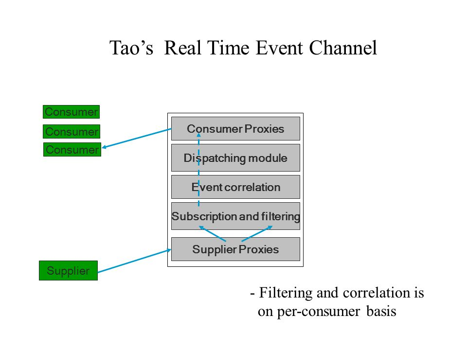 Supplier Proxies Dispatching module Consumer Proxies Event correlation Subscription and filtering Supplier Consumer Tao's Real Time Event Channel - Filtering and correlation is on per-consumer basis
