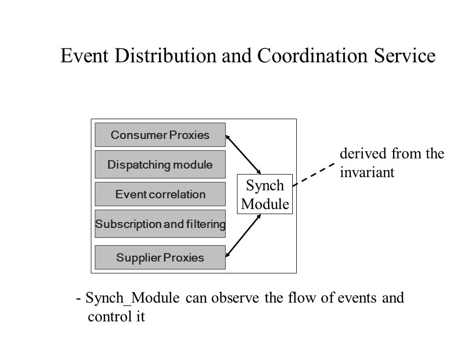Supplier Proxies Dispatching module Consumer Proxies Event correlation Subscription and filtering Event Distribution and Coordination Service Synch Module - Synch_Module can observe the flow of events and control it derived from the invariant