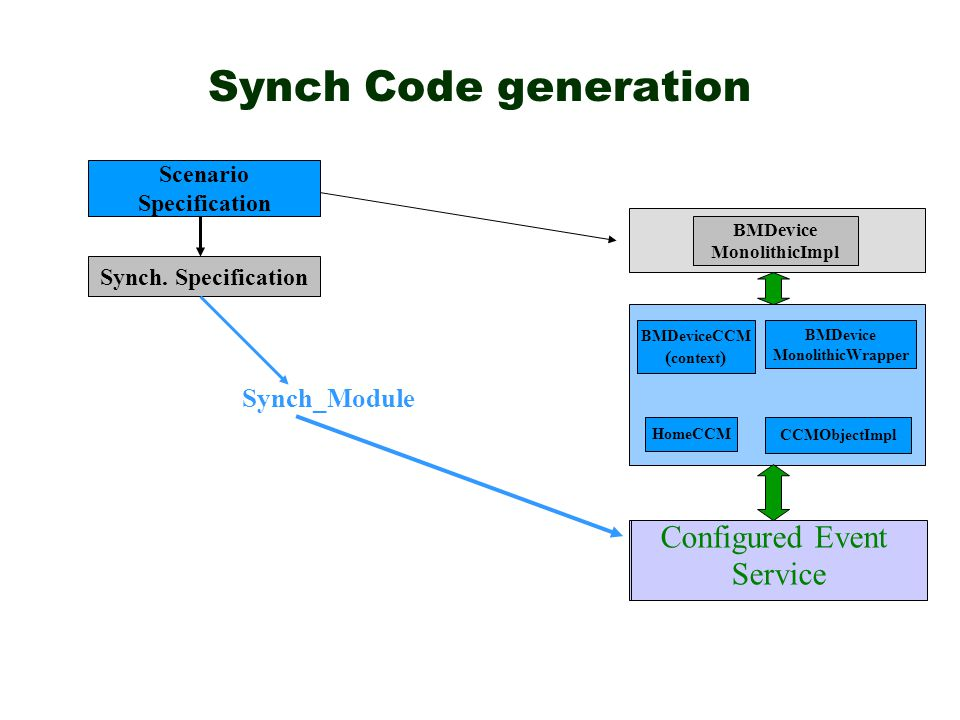 Synch Code generation Event Service Scenario Specification BMDevice MonolithicImpl BMDeviceCCM ( context ) BMDevice MonolithicWrapper CCMObjectImpl HomeCCM Configured Event Service Synch.