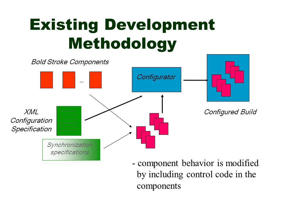 Existing Development Methodology … Bold Stroke Components XML Configuration Specification Configured Build Synchronization specifications - component behavior is modified by including control code in the components Configurator