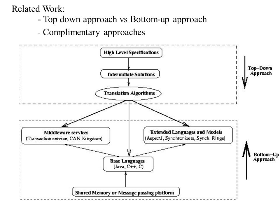Related Work: - Top down approach vs Bottom-up approach - Complimentary approaches