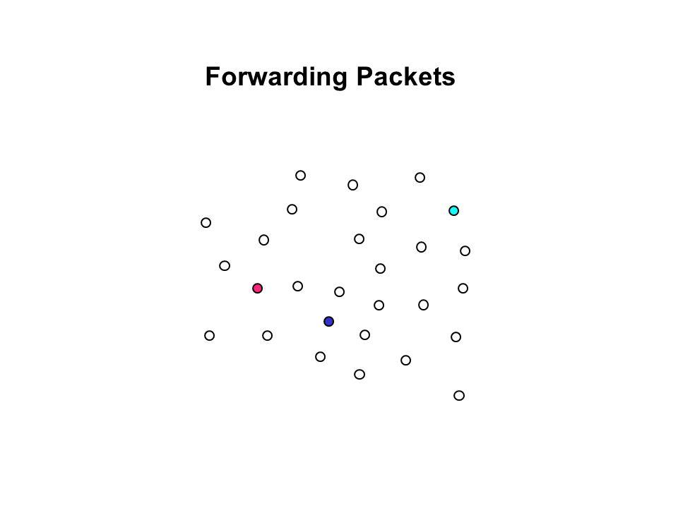 Forwarding Packets