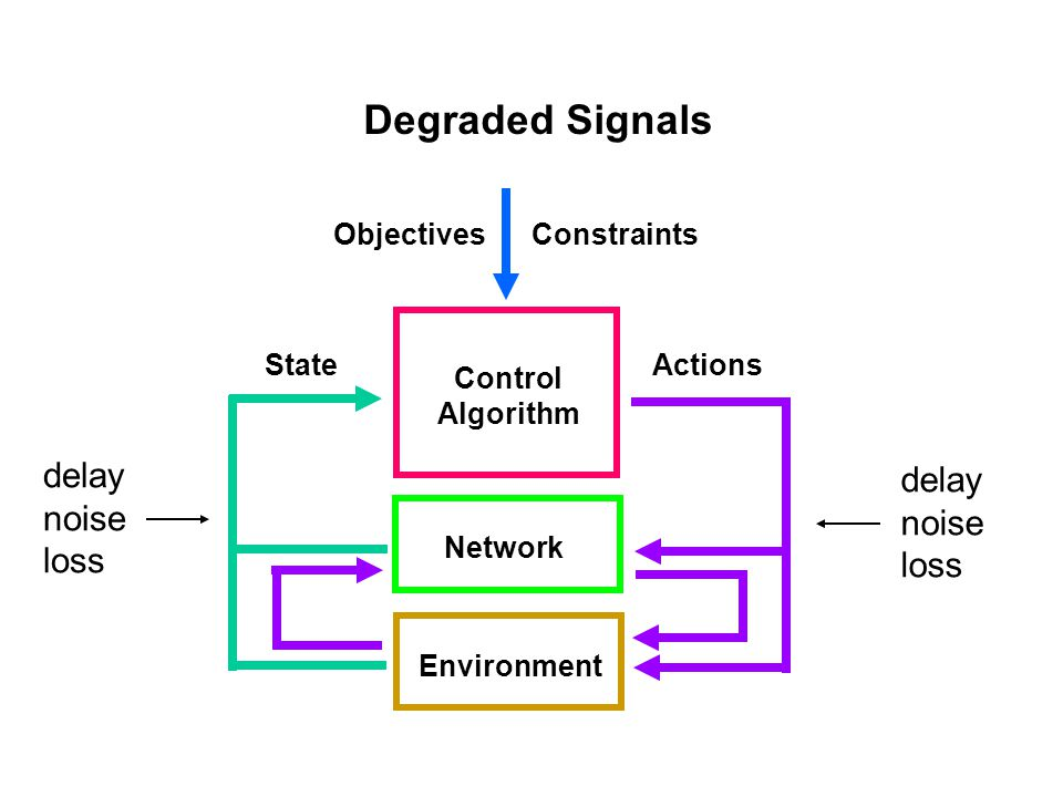 Network Control Algorithms Behavioral objectives: - autonomous execution by devices - synergistic, not destructive, interactions with other controllers - graceful degradation with quality of state and action signals - minimal use of resources Design rules of thumb: - aim for improved performance - inject some randomness into selected actions to help prevent unwanted synchronization and to explore space of possible outcomes - primary greedy algorithm based on local state information - secondary cleanup algorithm employed when result from primary algorithm deemed unacceptable