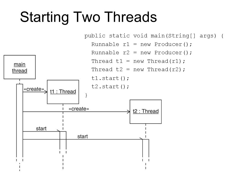 Starting Two Threads public static void main(String[] args) { Runnable r1 = new Producer(); Runnable r2 = new Producer(); Thread t1 = new Thread(r1); Thread t2 = new Thread(r2); t1.start(); t2.start(); }