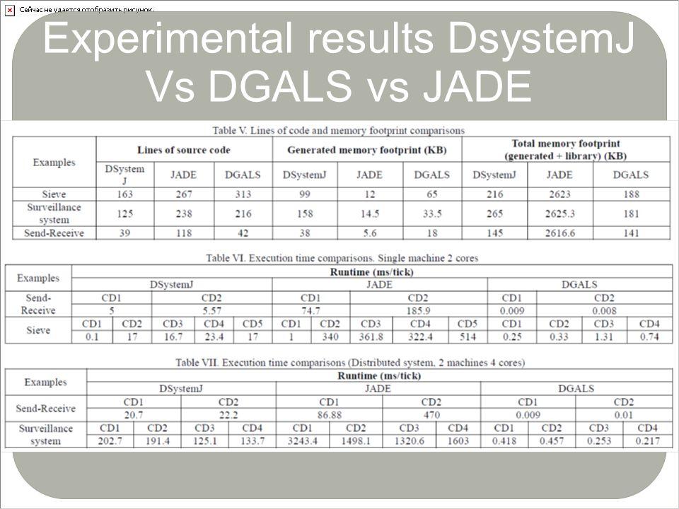 Experimental results DsystemJ Vs DGALS vs JADE