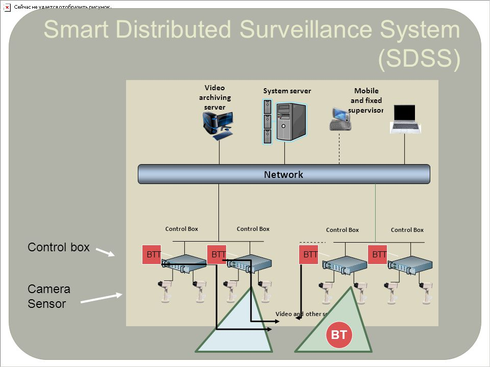 Control box Camera Sensor Mobile and fixed supervisor Network Control Box System server Video archiving server Control Box Video and other sensors BT BTT 3 Smart Distributed Surveillance System (SDSS)