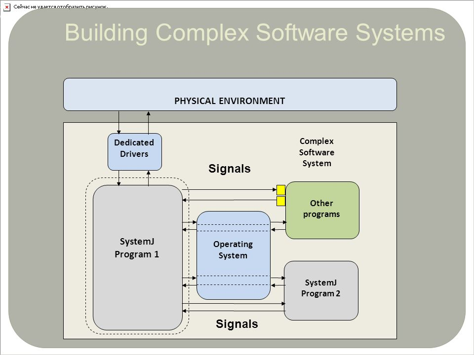 Building Complex Software Systems30 SystemJ Program 1 SystemJ Program 2 Dedicated Drivers Other programs Complex Software System Operating System PHYS